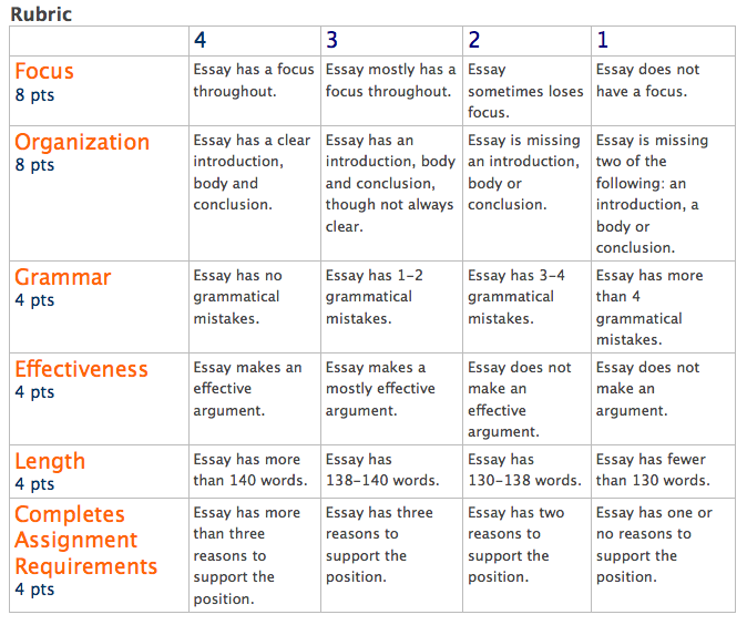 Persuasive Speech Grading Rubric