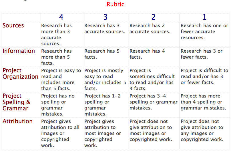 th grade writing rubric
